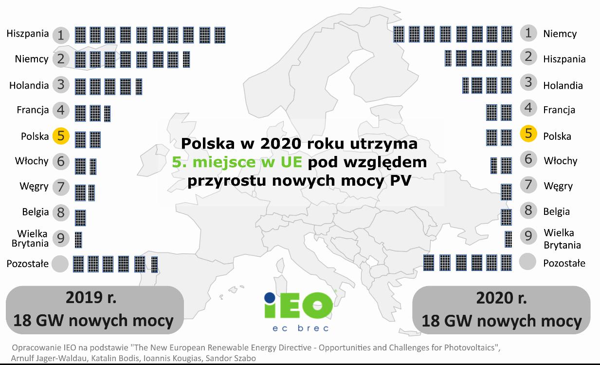 Moc fotowoltaiki w Polsce 2020